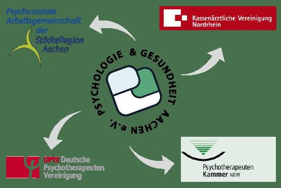 Vernetzung Psychologie und Gesundheit Aachen